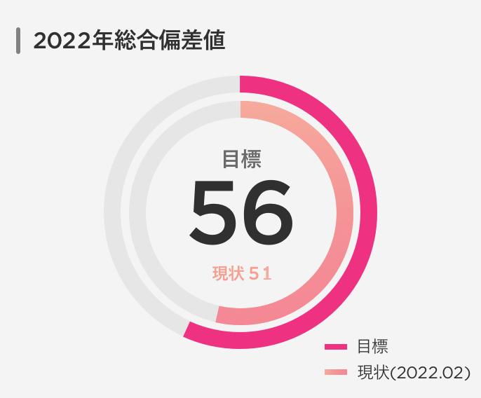 2020年総合偏差値